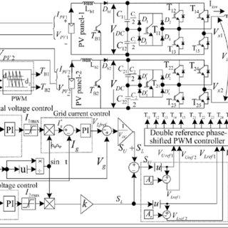 Current controller and its characteristics a Grid current