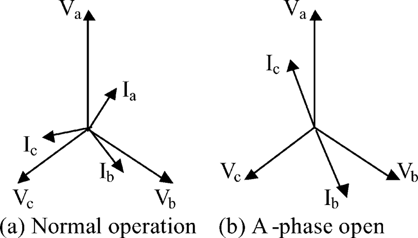 Phasor diagram of line side voltage and current with