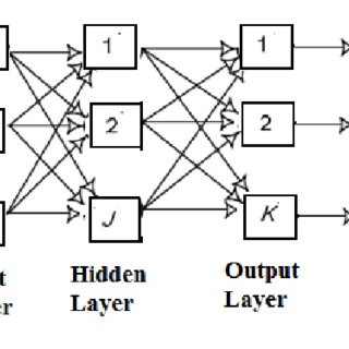 Fuzzy Inference Engine A fuzzy inference system (FIS