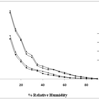 (PDF) Humidity sensor based on synthesized pure WO3 and