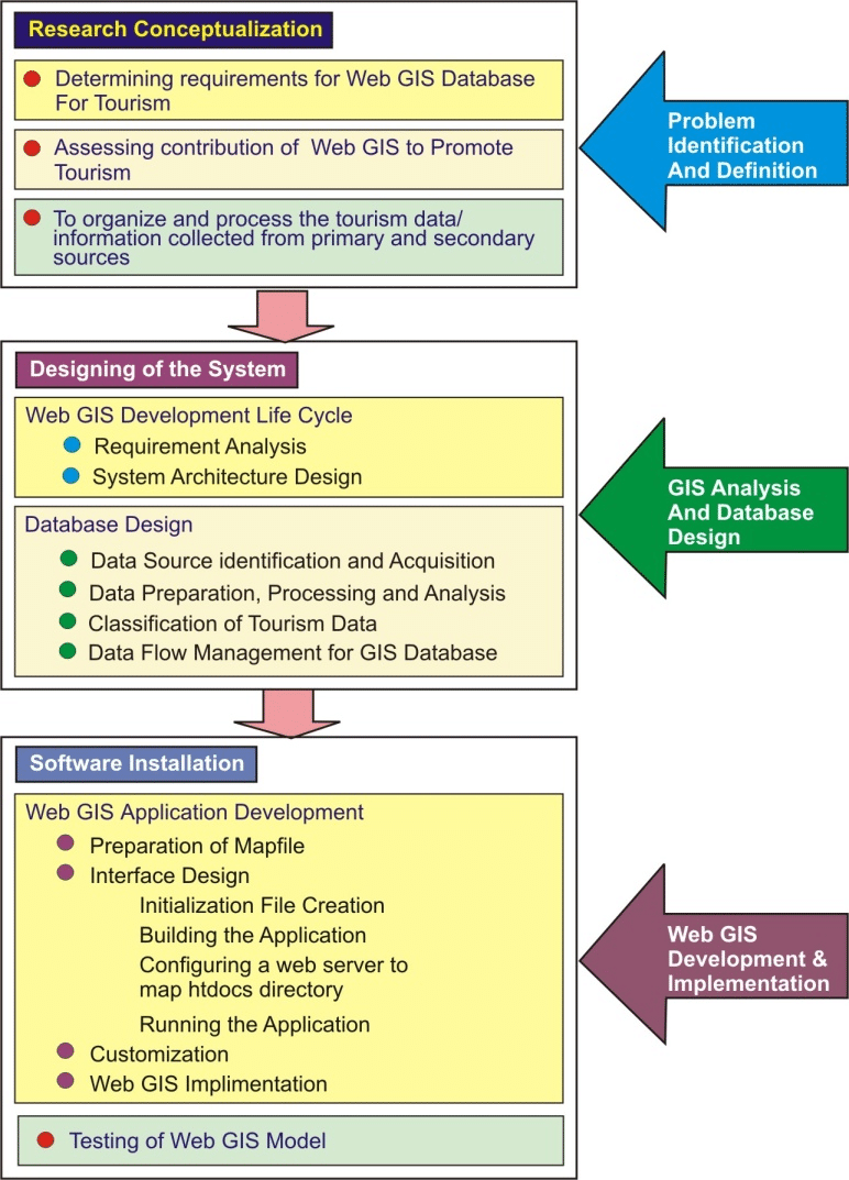 medium resolution of flow chart showing steps involved in web based tourism