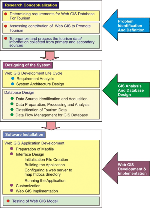 small resolution of flow chart showing steps involved in web based tourism