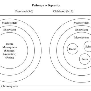 (PDF) Is maternal deprivation the root of all evil?
