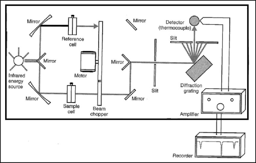 8 A schematic diagram of a dispersive FTIR spectrometer