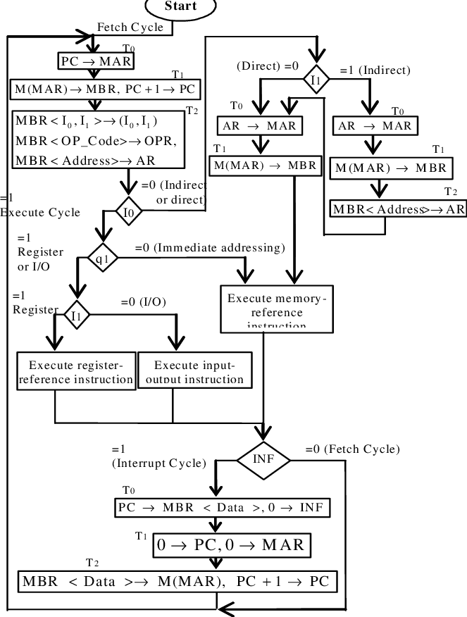 Basic Computer Registers Connected to a Common Bus