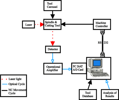 Block Diagram Showing Control System Interactions