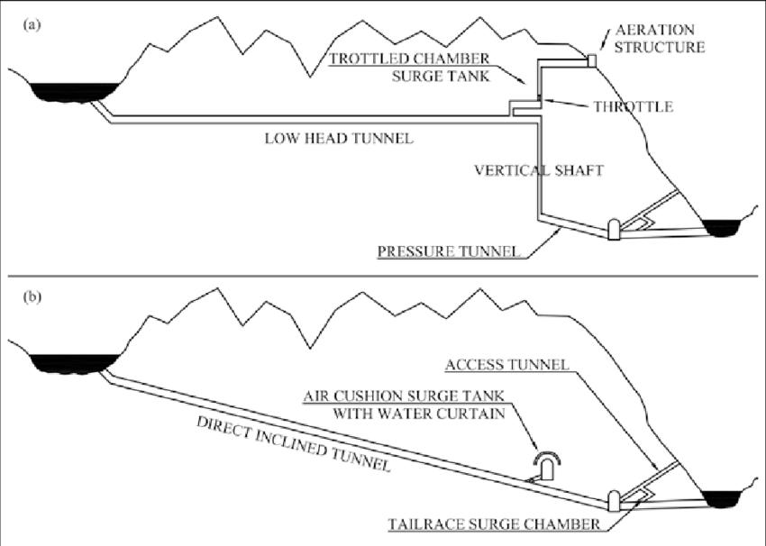 Throttled chamber surge tank (a) and air cushion surge