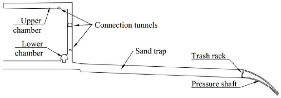 Schematic side-view of the sand trap and surge tank for T1