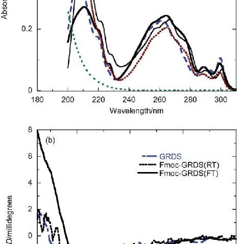 a absorbance spectra 0 1 mg ml 21 in