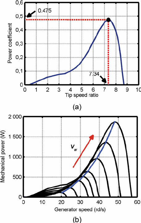 Characteristic curves of wind turbine: (a) power