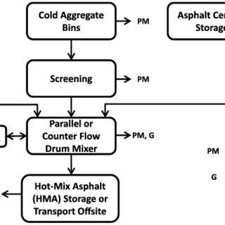 Schematic of Process Flow in Drum Mix Asphalt Plants