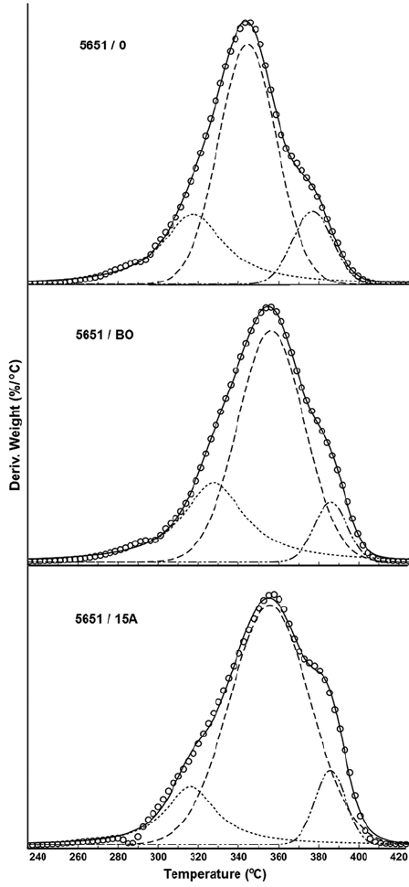Determination of multiple decomposition stages (position