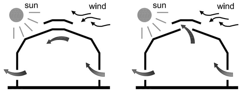 Scheme of natural ventilation system of greenhouse