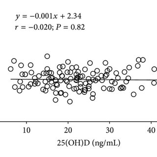 Age-dependent rise in skin autofluorescence (SAF) in