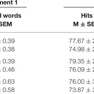 (PDF) No Evidence for Memory Decontextualization across