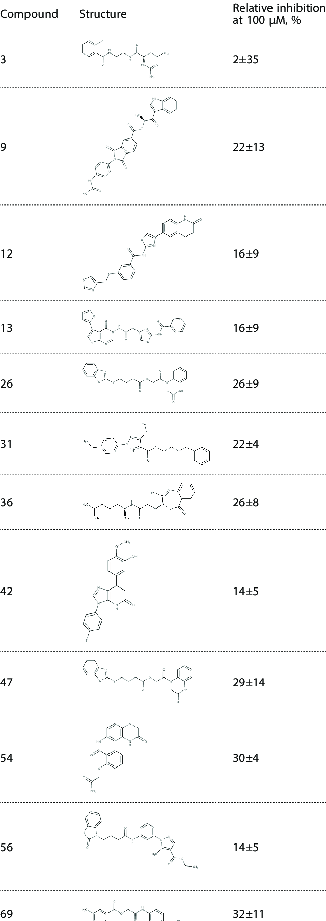 List of the most active compounds in the ATP hydrolysis