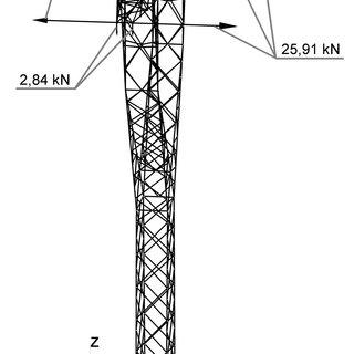 2: Scheme of the extra high voltage power grid in Poland