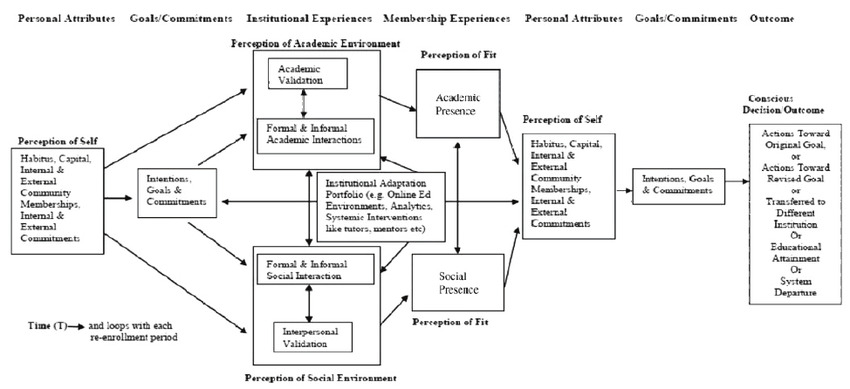 Falcone's (2011) student persistence model updated by Shea