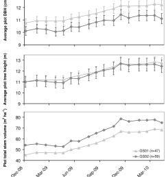 average plot dbh cm average tree height m and total stem [ 850 x 1015 Pixel ]