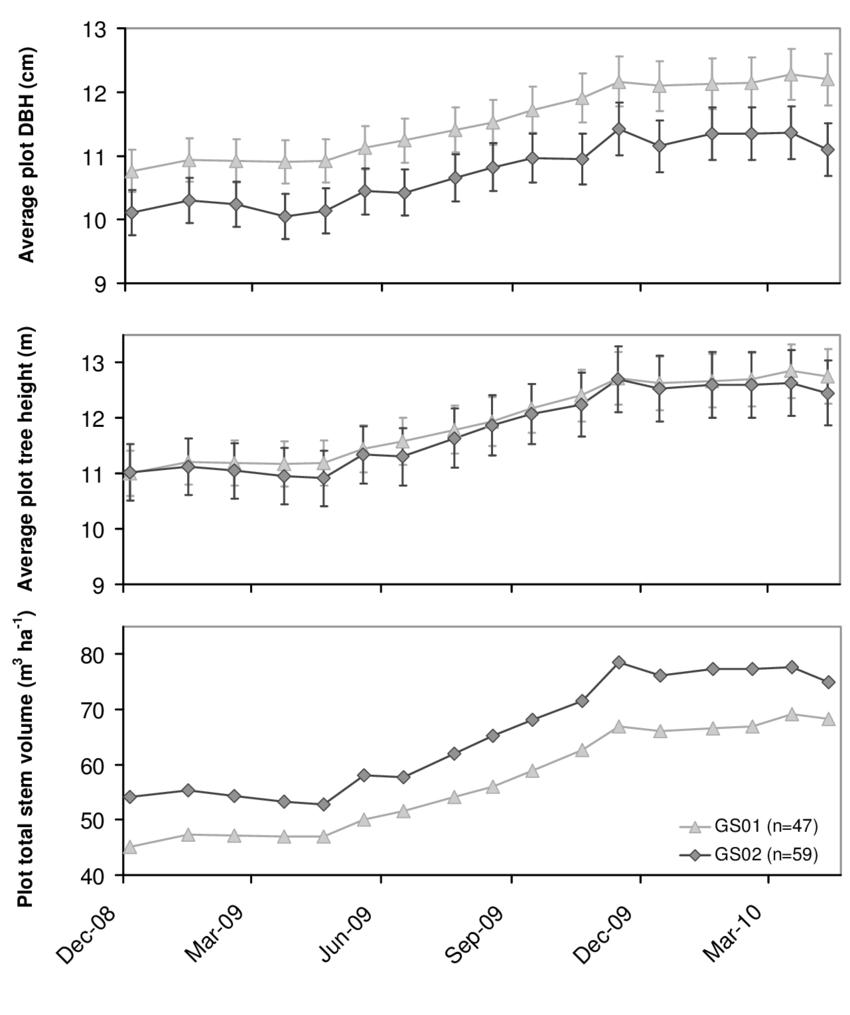 medium resolution of average plot dbh cm average tree height m and total stem