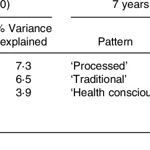 (PDF) Are Dietary Patterns Stable Throughout Early and Mid