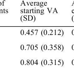 Spearman correlation between spherical equivalent and