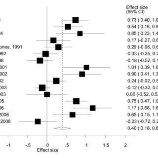 Forest plot for intelligence quotient (IQ) studies using
