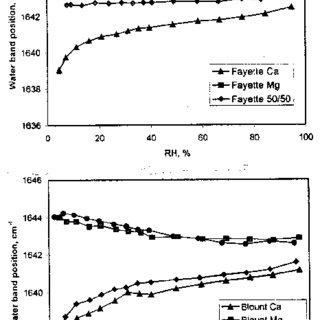 (PDF) SOIL DEGRADATION AS A RESULT OF WATER EROSION