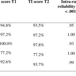 (PDF) Treatment integrity of elaborated semantic feature