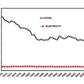 Specific fuel and electricity consumption per ton of