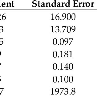 Stata estimation for Model M (sample of 148, Gaussianlaw