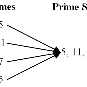 The first four measures of compositional output created