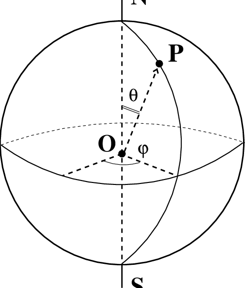Azimuthal and polar spherical coordinates ϕ and θ of a