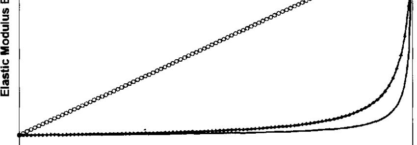 Comparison of Rule of Mixture, Transverse Rule of Mixtures