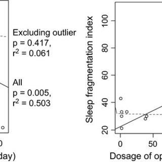 (PDF) Sleep disturbance in patients taking opioid