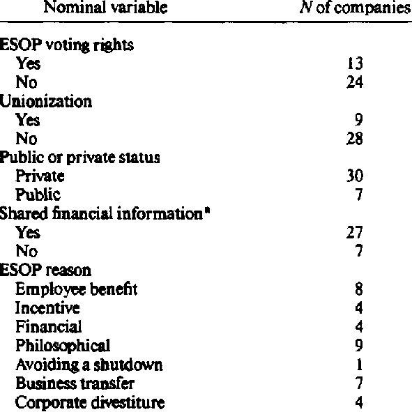 (PDF) Employee Stock Ownership and Employee Attitudes: A