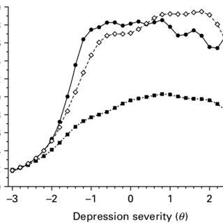 (PDF) Measuring depression: Comparison and integration of