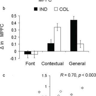 Publication bias in peer-reviewed human neuroimaging