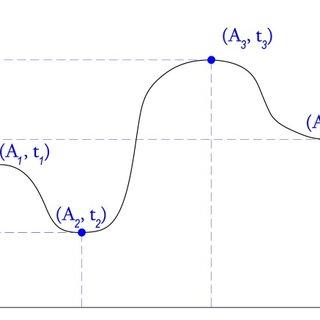 (PDF) Nonlinear three–dimensional finite–element modelling