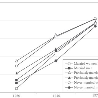 (PDF) Race, Gender, and Marriage: Destination Selection