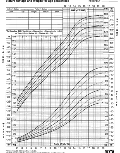 Cdc growth charts for the united states stature age and weight also rh researchgate