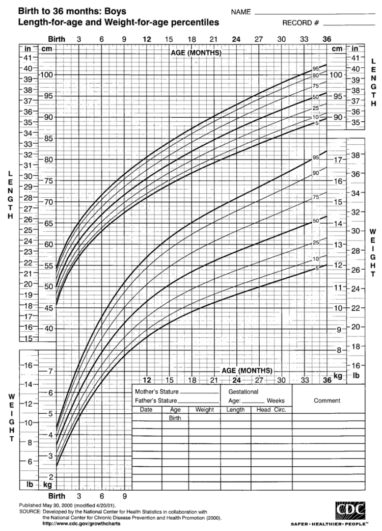 2000 CDC GROWTH CHARTS FOR THE UNITED STATES, LENGTH-FOR ...