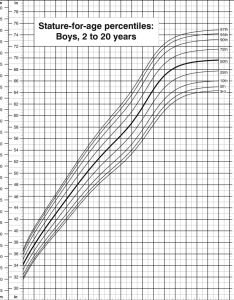 Stature for age percentiles boys to years cdc growth charts download scientific diagram also rh researchgate