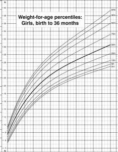 Weight for age percentiles girls birth to months cdc growth also rh researchgate