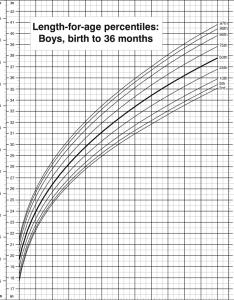 Length for age percentiles boys birth to months cdc growth also rh researchgate