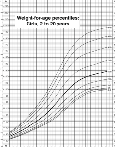 Weight for age percentiles girls to years cdc growth also charts rh researchgate