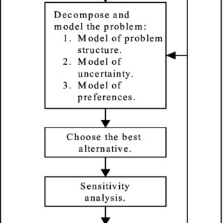 A decision analysis process flow chart (Clemen and Reilly