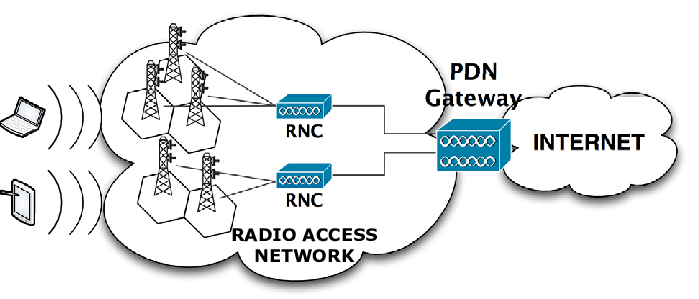 Simplified 3G/4G wide-area wireless network architecture