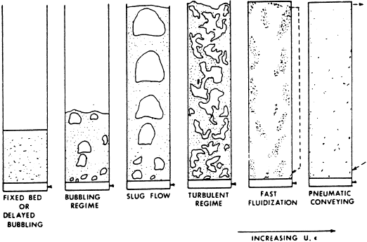 16: Map of the different fluidized bed regimes based on