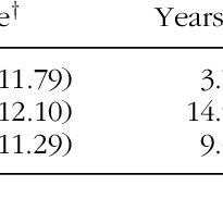 (PDF) Change in Pastoral Skills, Emotional Intelligence